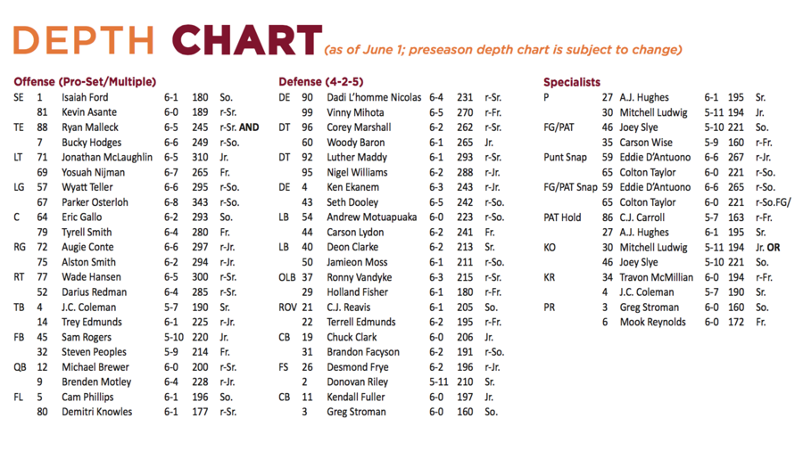photograph regarding Fantasy Football Depth Chart Printable named 2015 Preseason Virginia Tech Soccer Detail Chart as of June