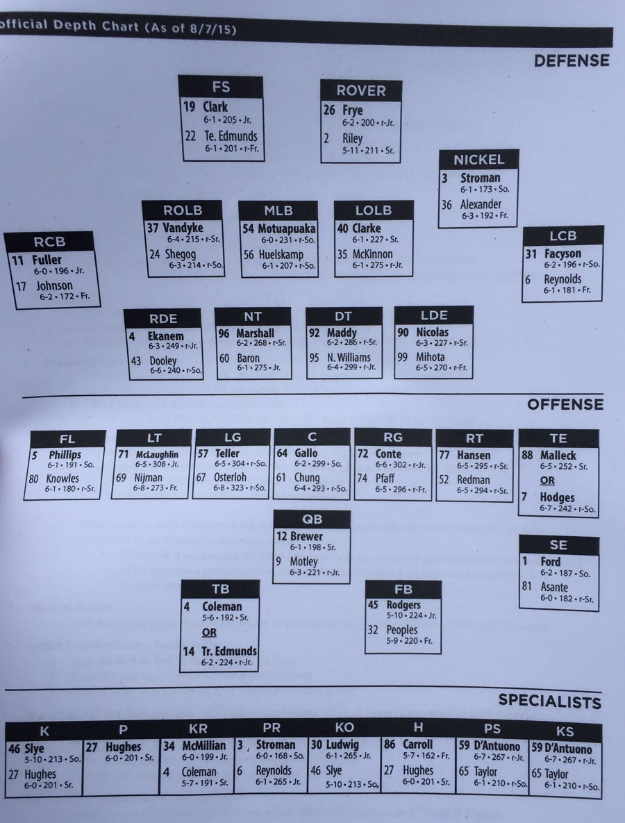 Virginia tech football initial depth chart of 2015 preseason camp virginia tech football initial depth chart of 2015 preseason camp the key play nvjuhfo Image collections