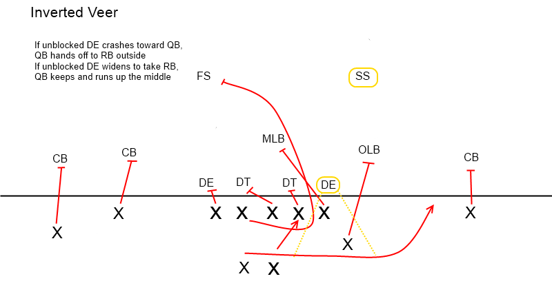 Triple Option Offense: Attacking the Odd Stack (3-3-5/3-5-3) Defense