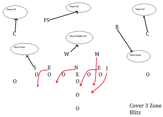 Let s examine a typical alabama zone blitz first while the secondary