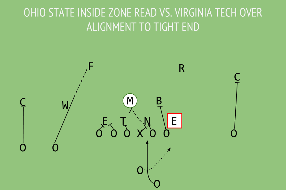 Ohio State S Bread And Butter Inside Zone Read The Key Play