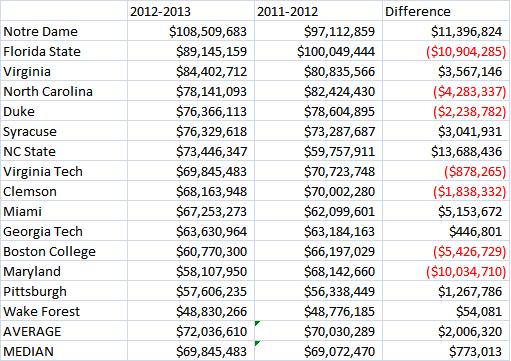 ACC Revenue Chart