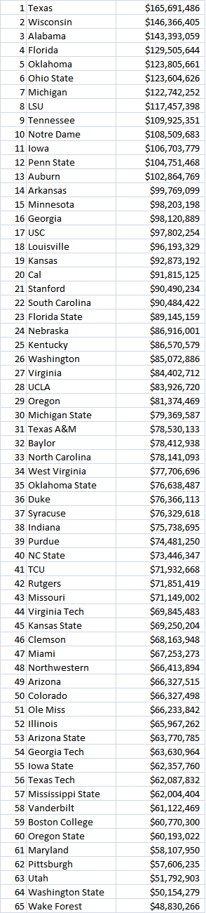 BCS Schools Ranked by Revenue