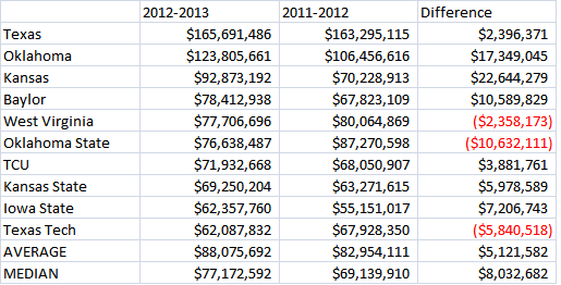 Big XII Revenue Chart