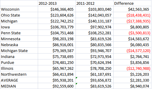 Big Ten Revenue Chart