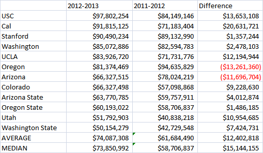 Pac 12 Revenue Chart