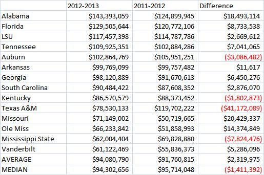 SEC Revenue Chart