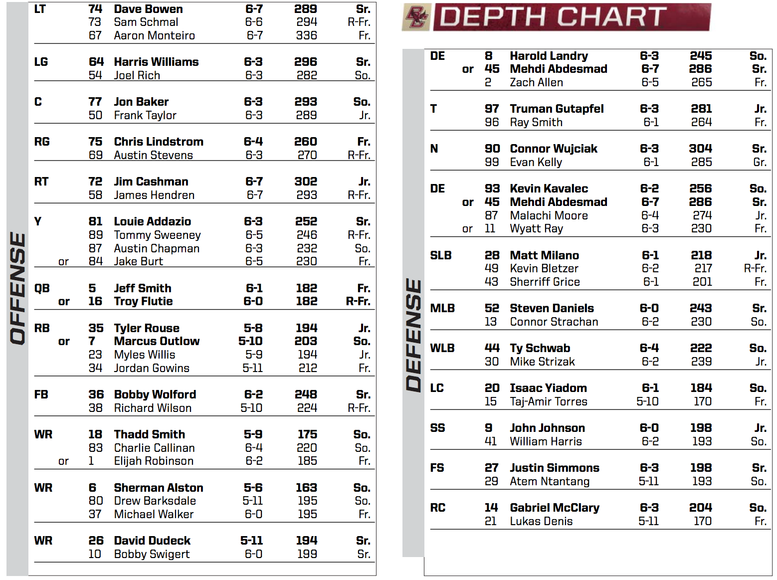 Florida State Depth Chart